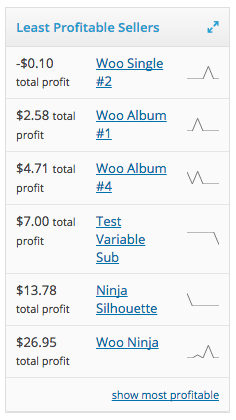 WooCommerce Cost of Goods least profitable products widget