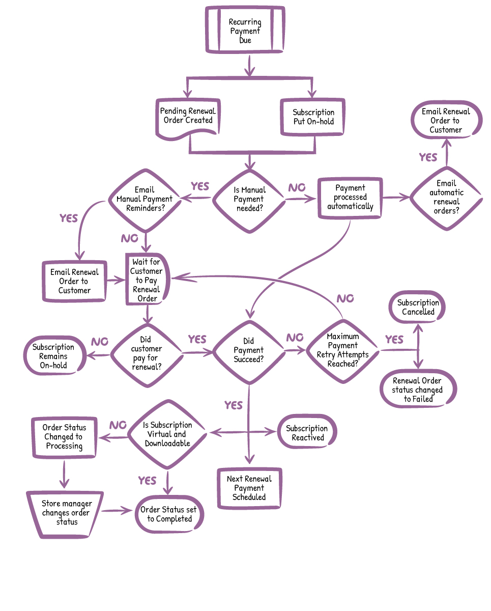 Subscription Renewal Process Flow Chart